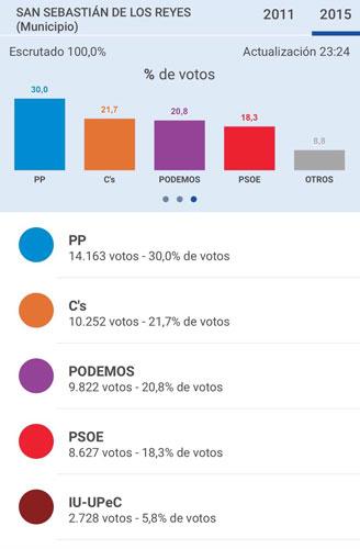 resultados elecciones generales 20D 2015 Ciudadanos San Sebastián de los Reyes